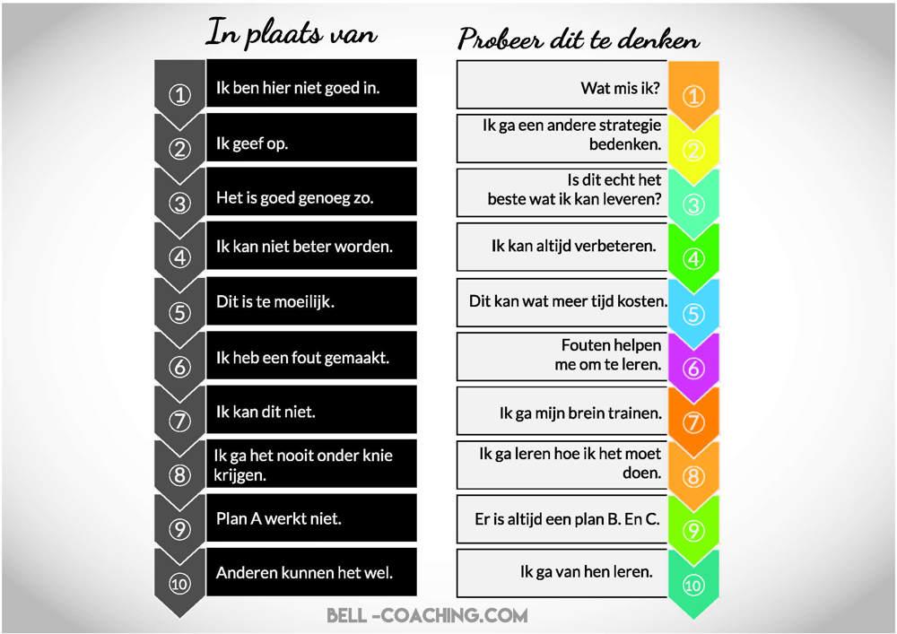 fixed mindset groei mindset