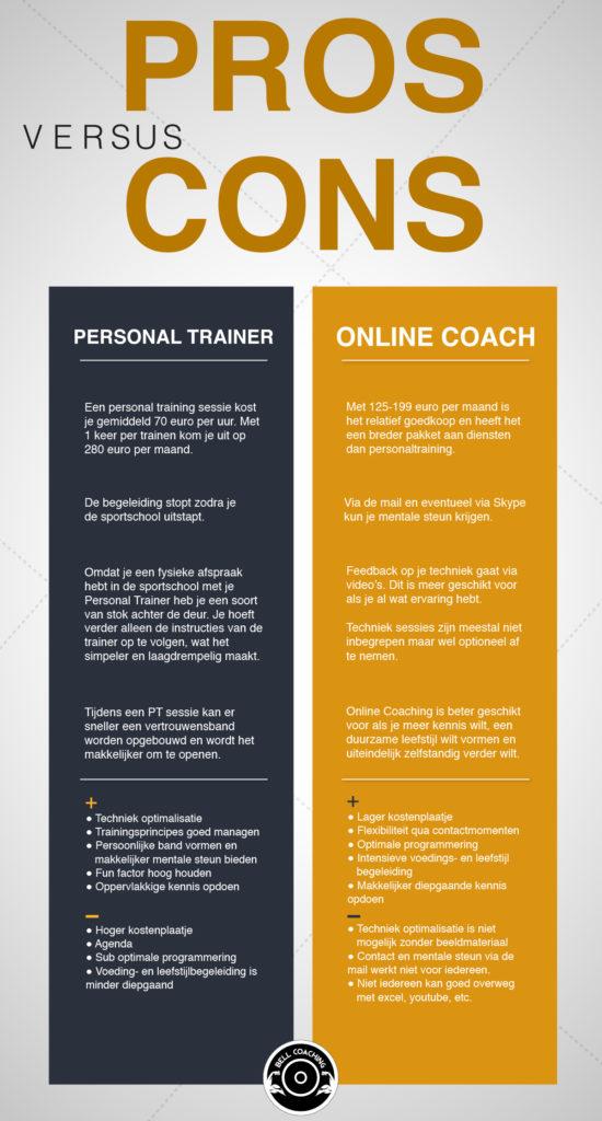 Personal Training versus Online Coaching